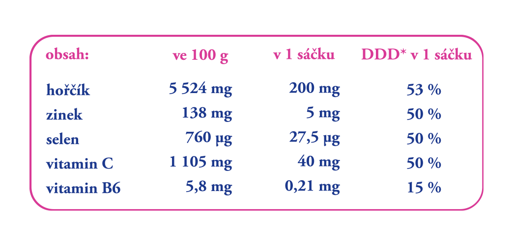 chytre-miminko-magnesium-slozeni
